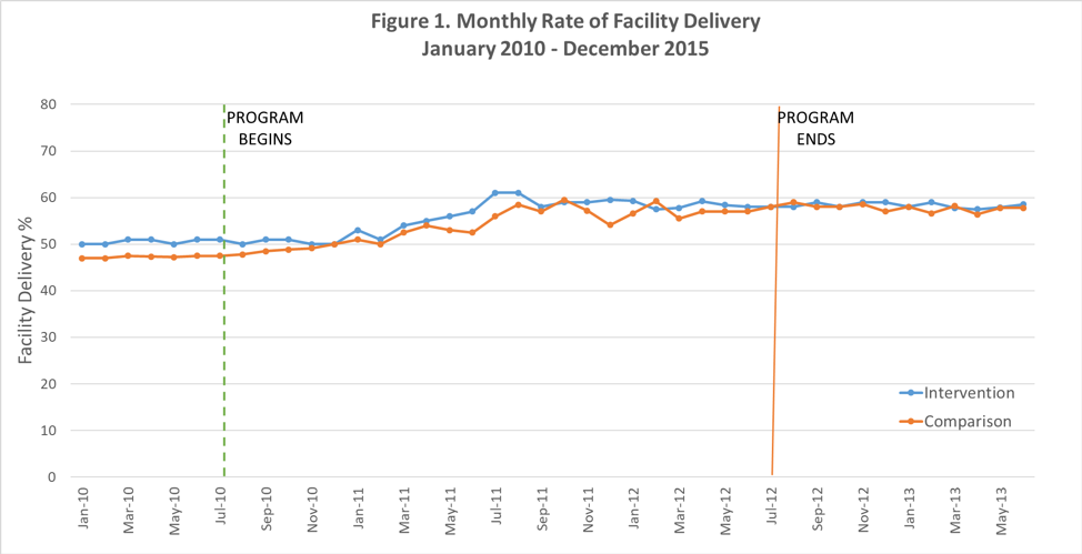 Line graph showing monthly rate of facility delivery January 2010 - December 2015 for intervention and comparison