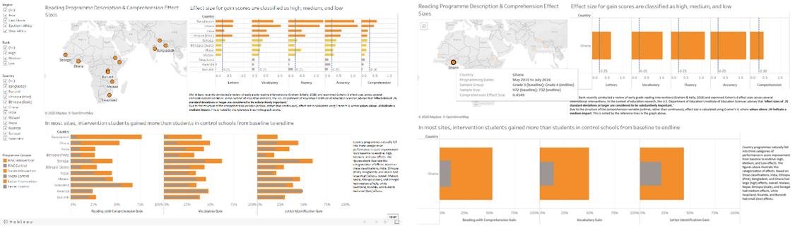 Screenshots of Tableau charts