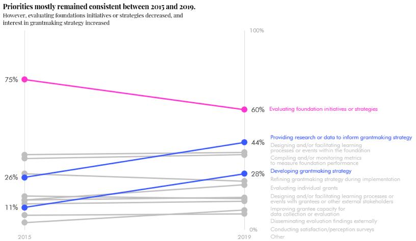 Slopegraph displaying percentages rathe than ranks