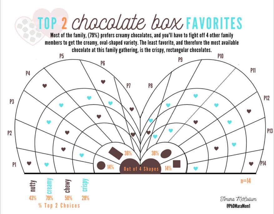 Top 2 Chocolate Box favorites spectrum diagram