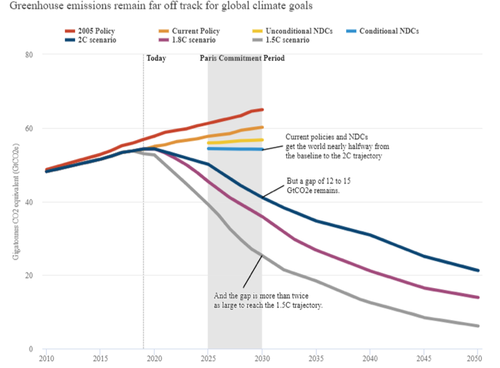 Greenhouse emissions far off track for global climate goals graph