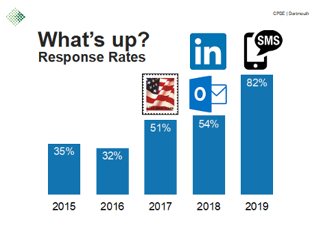 Bar chart of response rates for 2015 to 2019