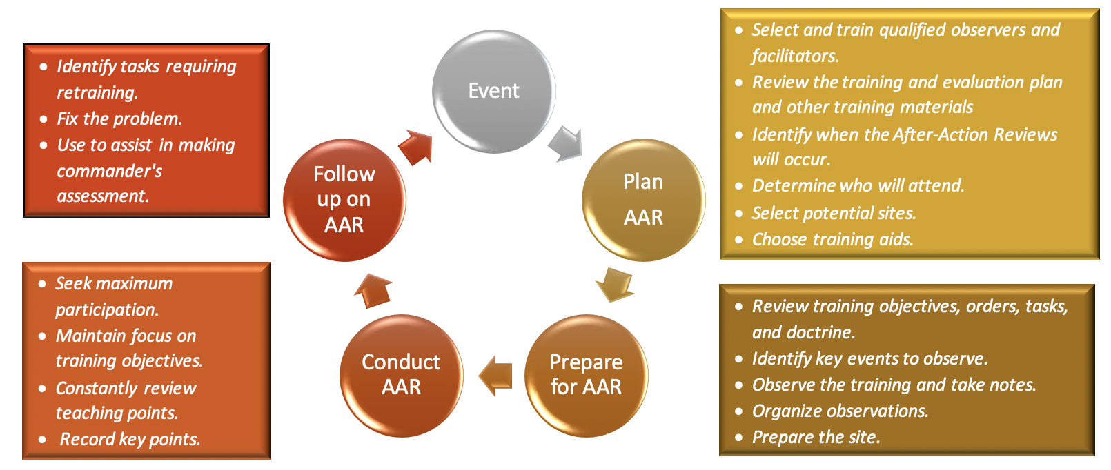 AAR diagram / flowchart