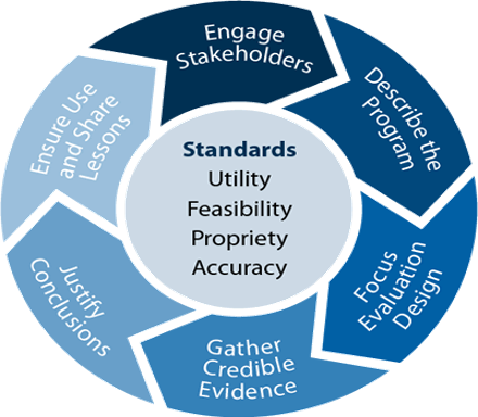 CDC Evaluation Framework circle diagram