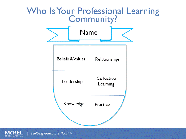 Who is your Professional Learning Community diagram