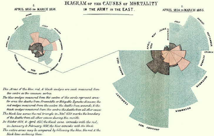 Florence Nightingale's data visualization of soldier mortality