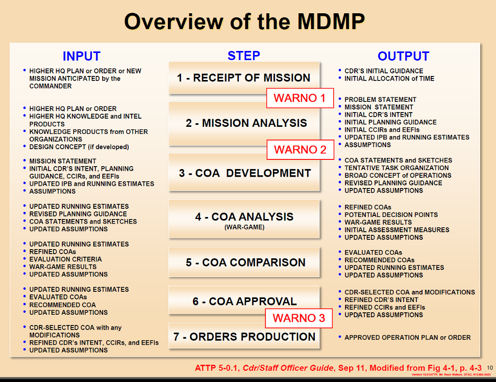 Overview of the MDMP - inputs, steps, and outputs