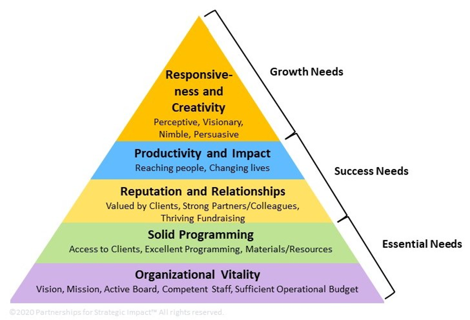 Pyramid digram from bottom: Organizational Vitality, Solid Programming, Reputation and Relationships, Productivity and Impact, Responsiveness and Creativity