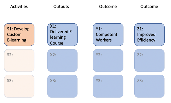 Logic model showing activities, outputs, outcomes