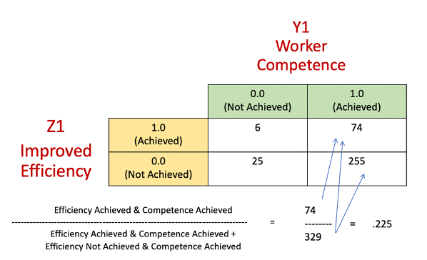 diagram showing improved efficiency (Z1) as it relates to worker competence (Y1)
