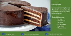 Image of a layered cake