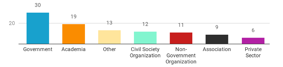 Graph - Event Organizers:  Government and Academia were the largest share of gLOCAL Event Organizers