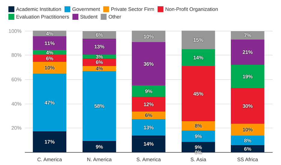 Graph - Breakdown of Participants: In North and Central America, Government participants were the largest group whereas in South Asia and Sub Saharan Africa, Non-Profit participants were most well represented