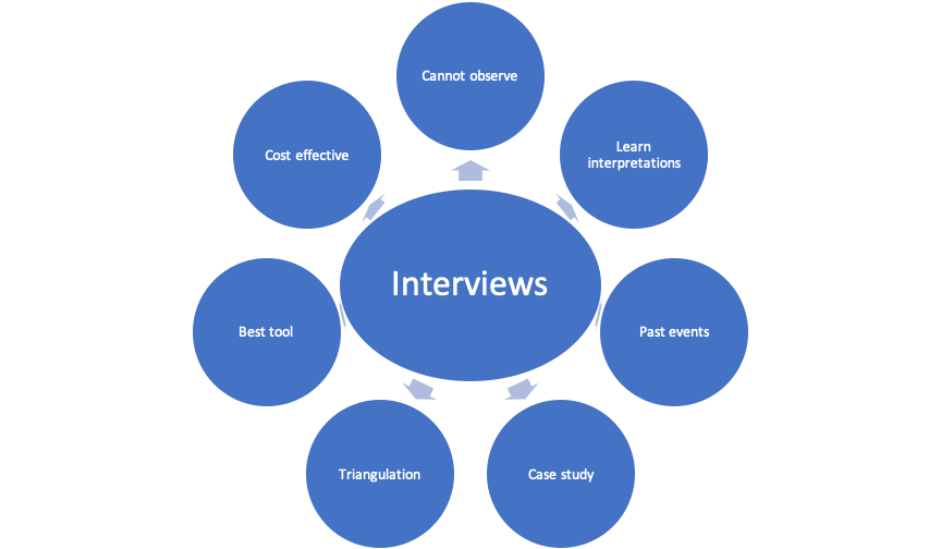 Interviews diagram