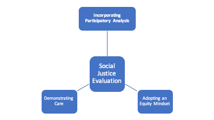 Social Justice Evaluation Diagram