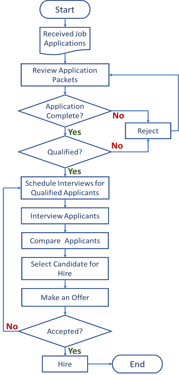 Example of a flow chart process for job applications and hiring.