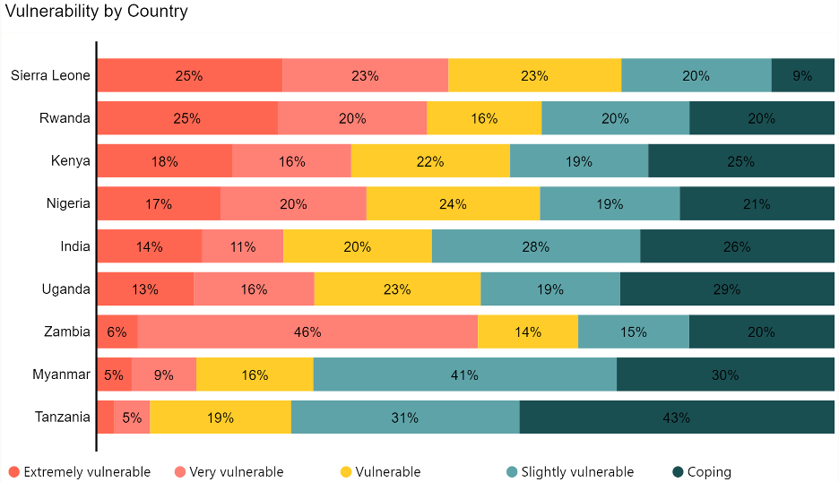 Vulnerability by Country graph