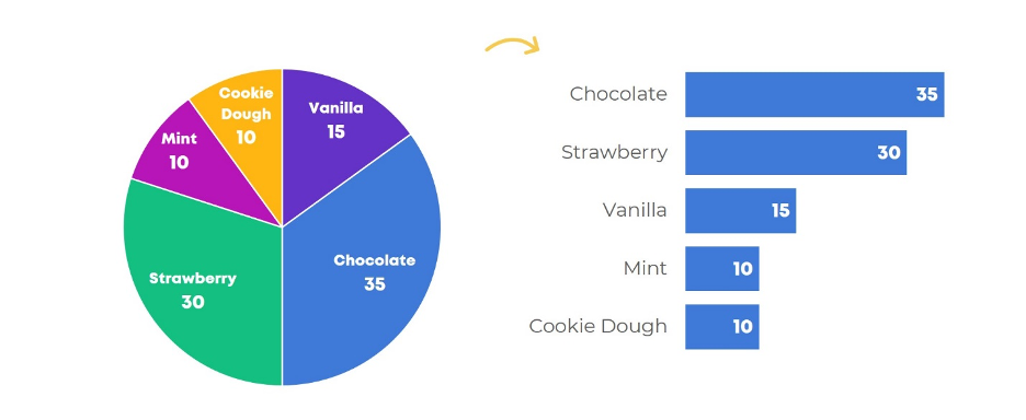 Pie chart to horizontal bar chart