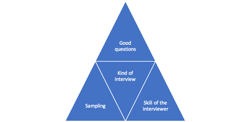 Triangles diagram with Kind of Interview (center) surrounded by good questions, skill of the interviewer, and sampling
