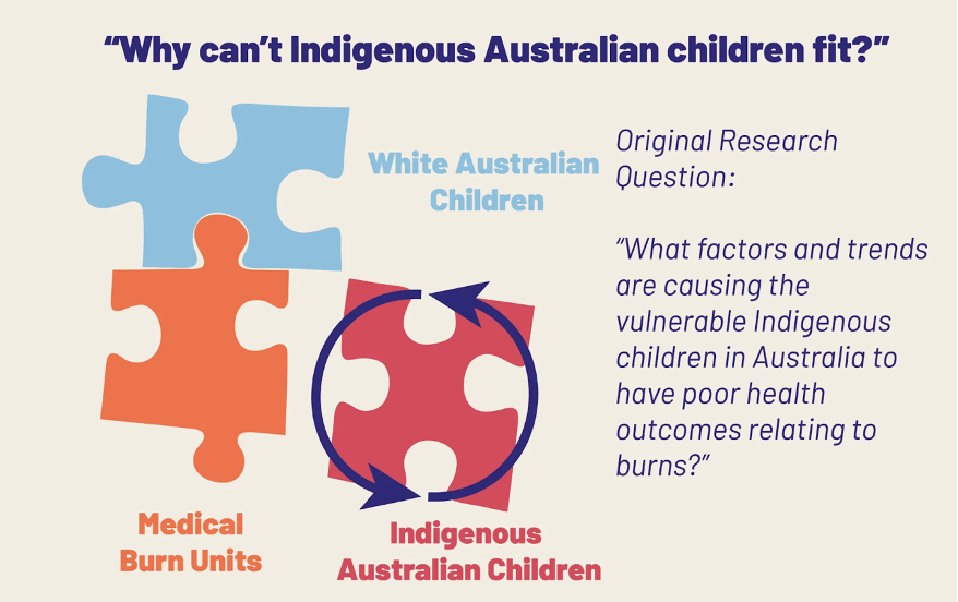Why Can't Indigenous Australian children fit?