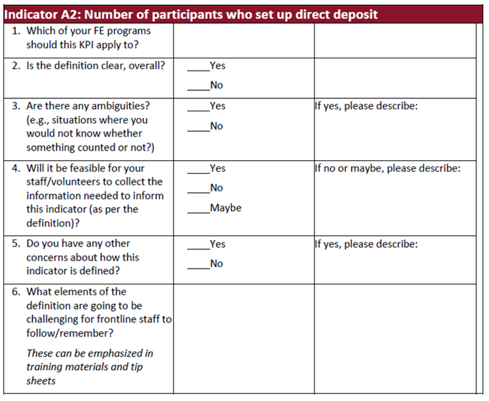 Table: Indicator A2: Number of participants who set up direct deposit