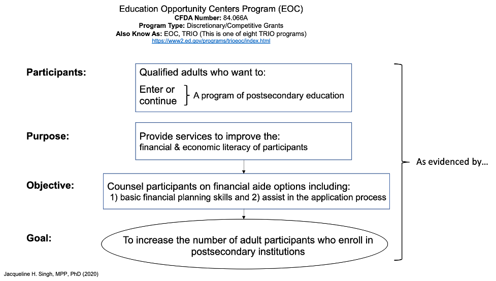 Education Opportunity Centers Program diagram showing participants, purpose, objective and goal.