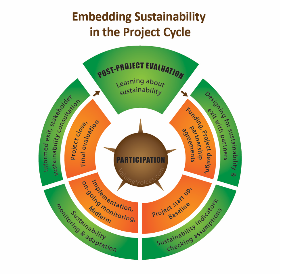 Embedding Sustainability in the Project Cycle diagram with Participation in the center and post-project evaluation at the top.