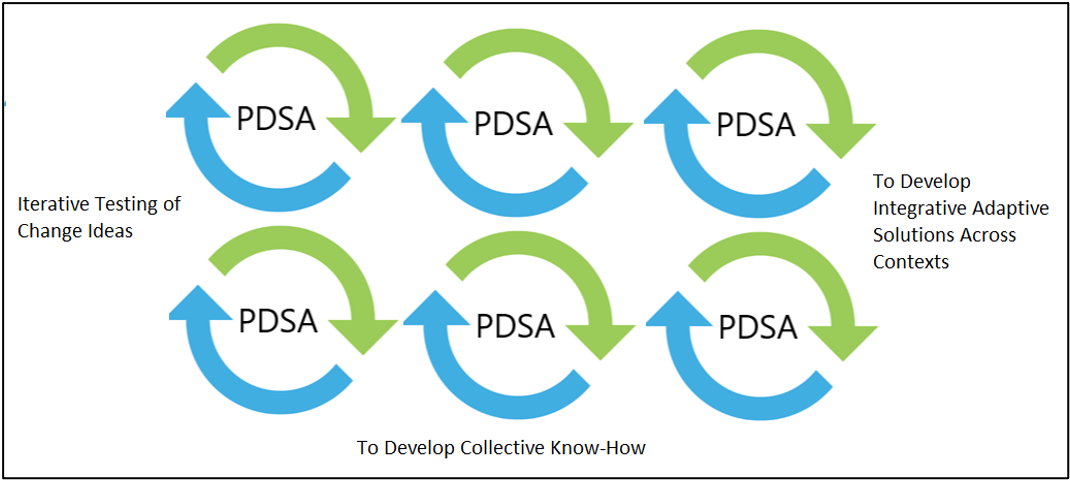 Iterative testing of change ideas with PDSA cycles to develop collective know-how, and integrative adaptive solutions across contexts