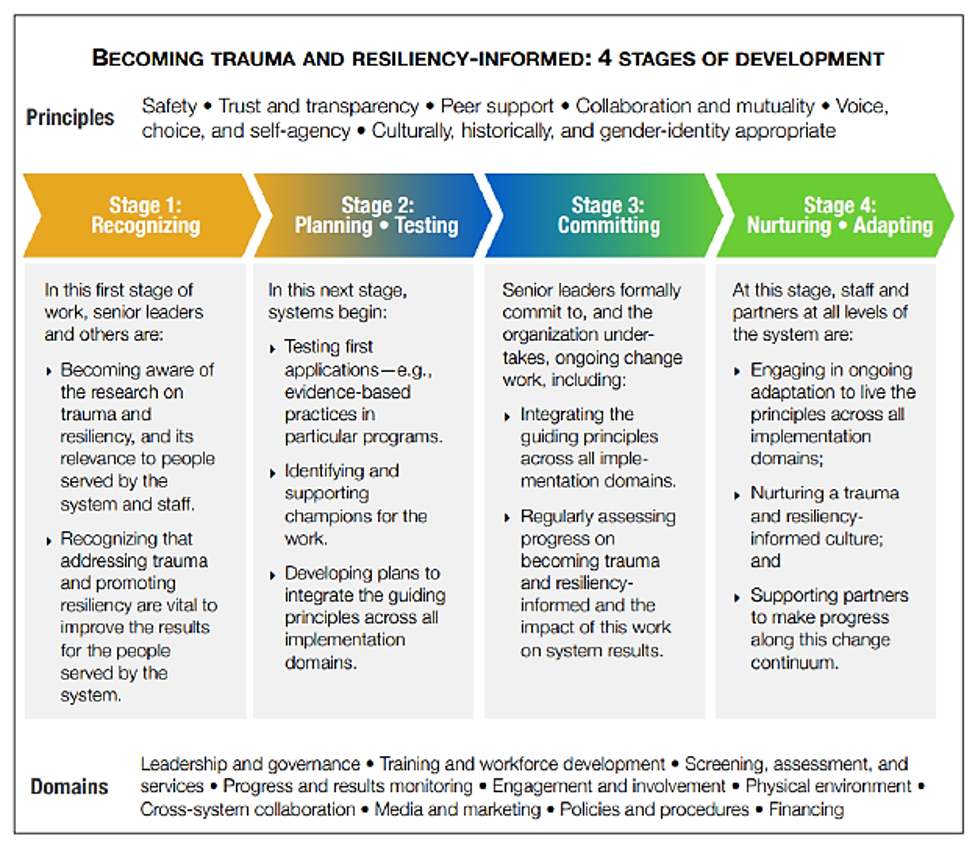 Becoming Trauma-informed and Resiliency-informed: 4 Stages of Development Diagram/table.