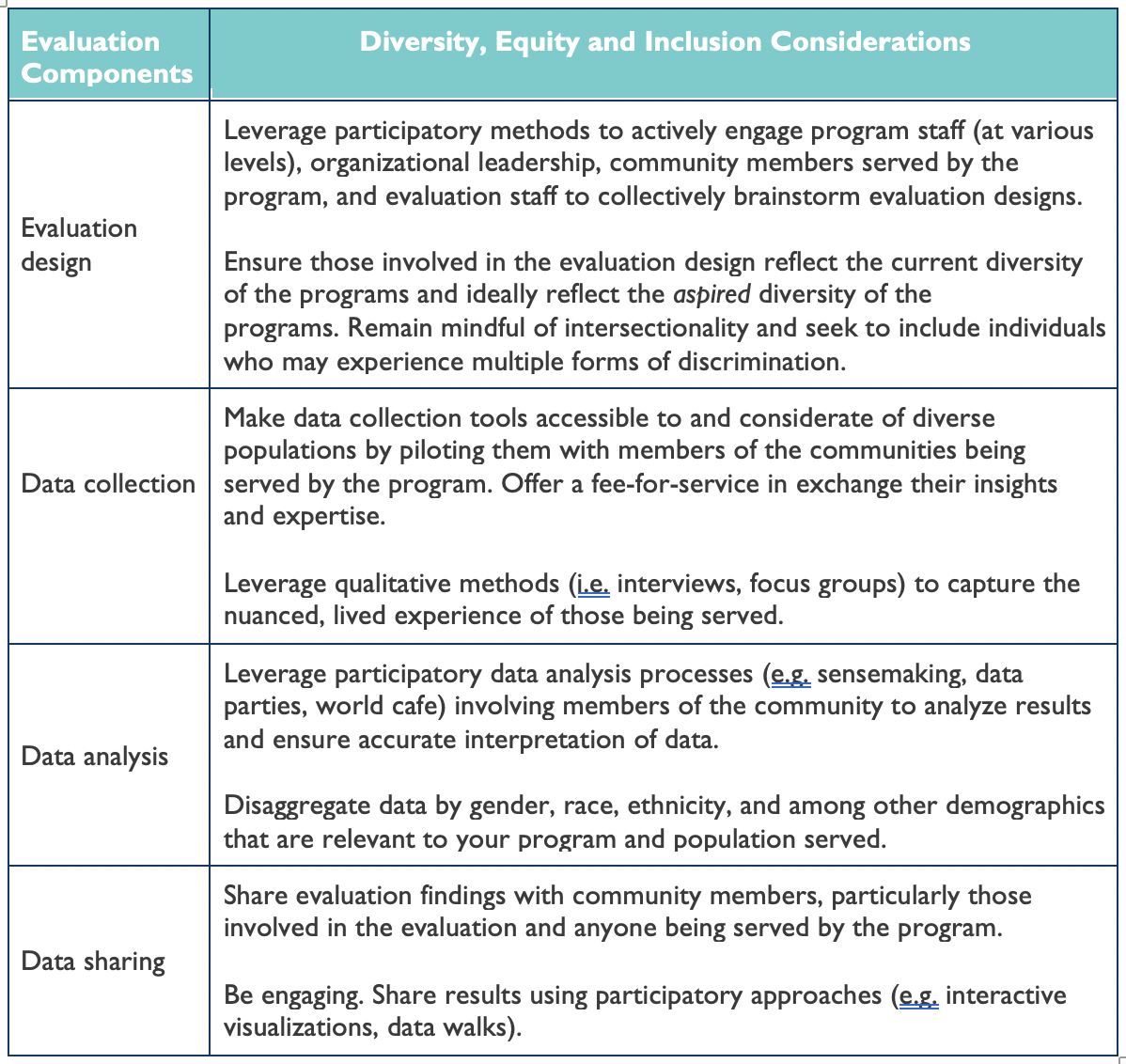 Table of evaluation components and Diversity, Equity and Inclusion Considerations