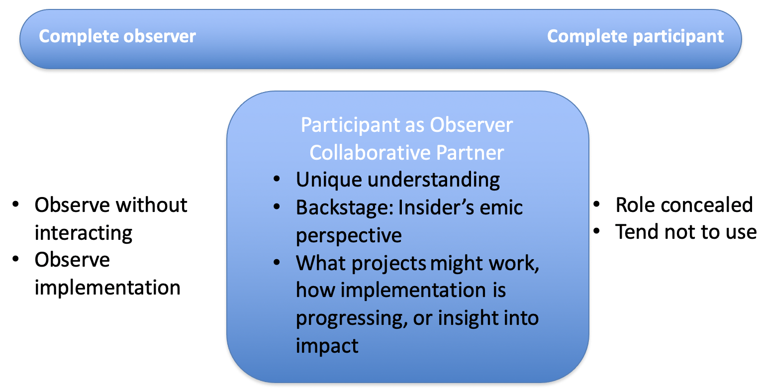 """Diagram of """"complete observer"""" on left and """"complete participant"""" on right with """"participant as observer collaborative partner in the center"""""""
