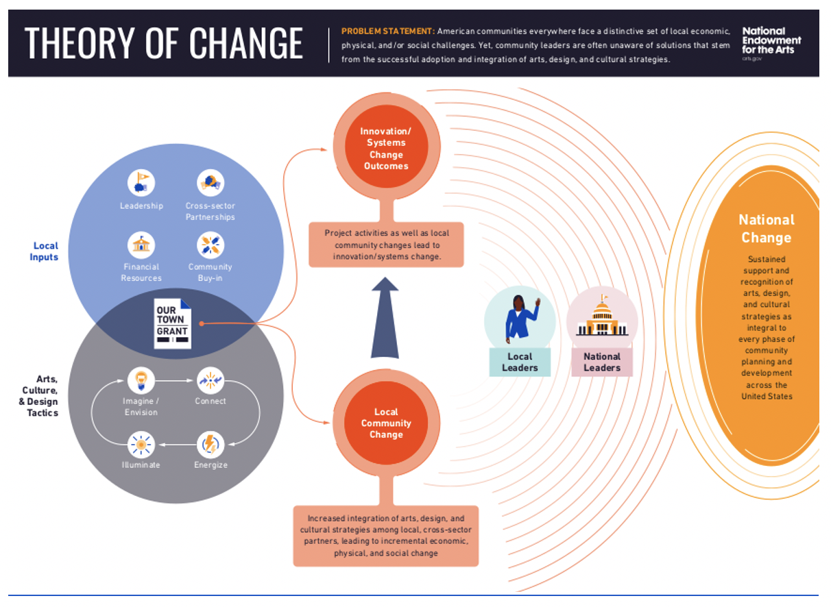 Our Town Theory of Change - attached PDF