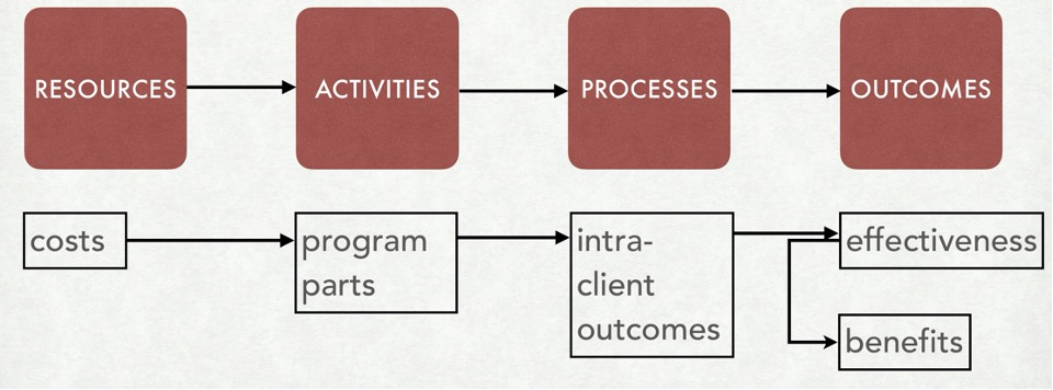 Cost-inclusive model of a program, for cost-effectiveness and cost-benefit analyses, including resources, activities, processes, and outcomes.