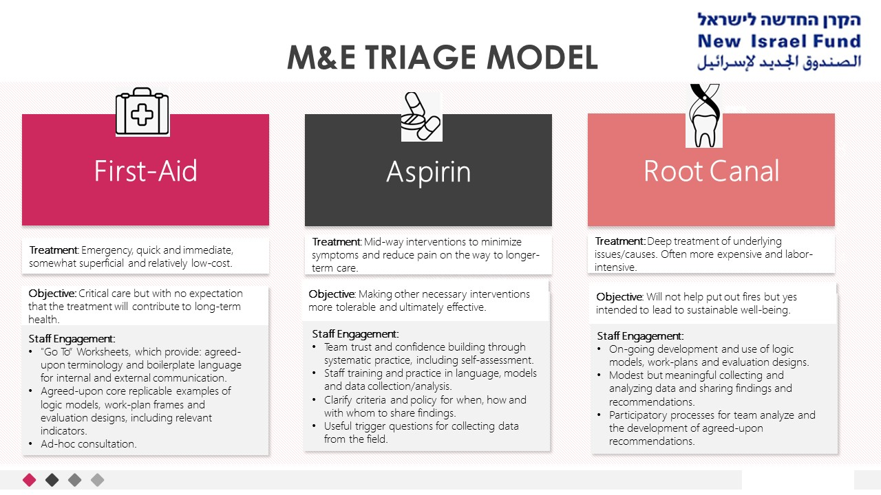 M&E Triage model included in the document found at this link: https://shiftshatil.org.il/wp-content/uploads/2021/02/Triage-Model-no-Graphics.pdf