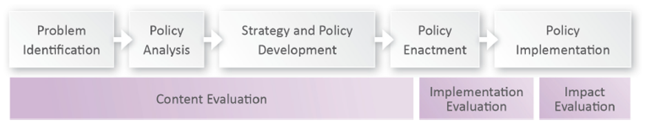 Diagram showing: Problem identification, policy analysis, strategy and policy development, policy enactment and policy implementation over content evaluation, implementation evaluation and impact evaluation.