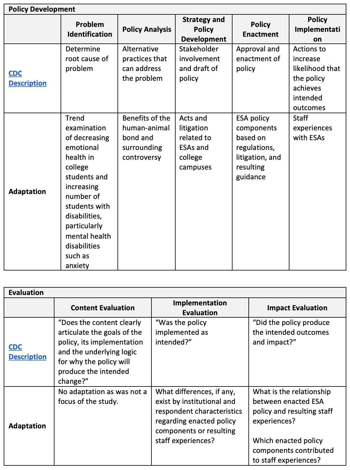 Table where the author shows how she adapted the CDC description for problem identification, policy analysis, strategy and policy development, policy enactment, and policy implementation,