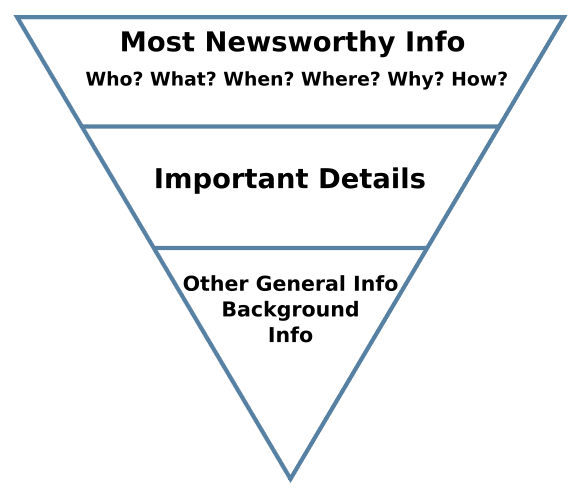 Th inverted pyramid with Most newsworthy info on top, Important details next, and Other general info and background info on the bottom.