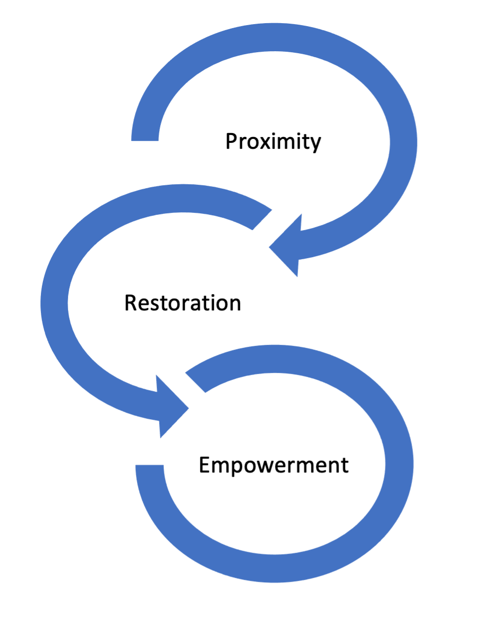 Diagram showing proximity, restoration and empowerment connected by circles and arrows.