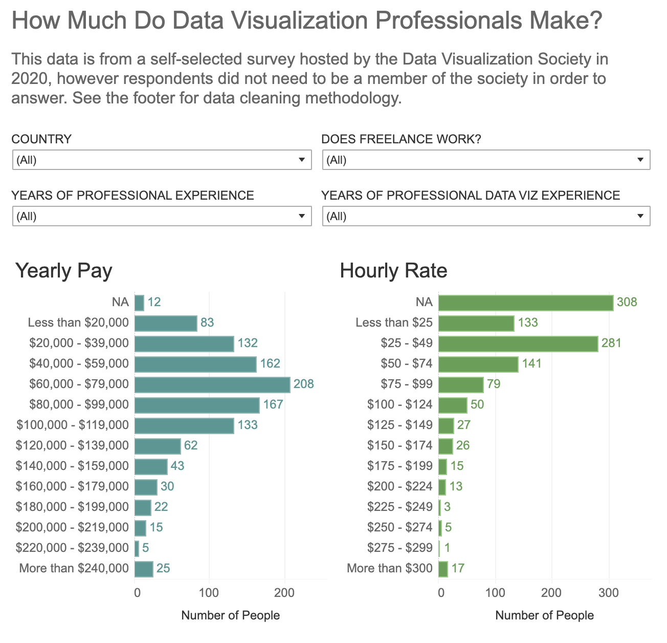 """""""How much do data visualization professionals make? Horizontal Bar graphs of Yearly Pay and Hourly Rate."""