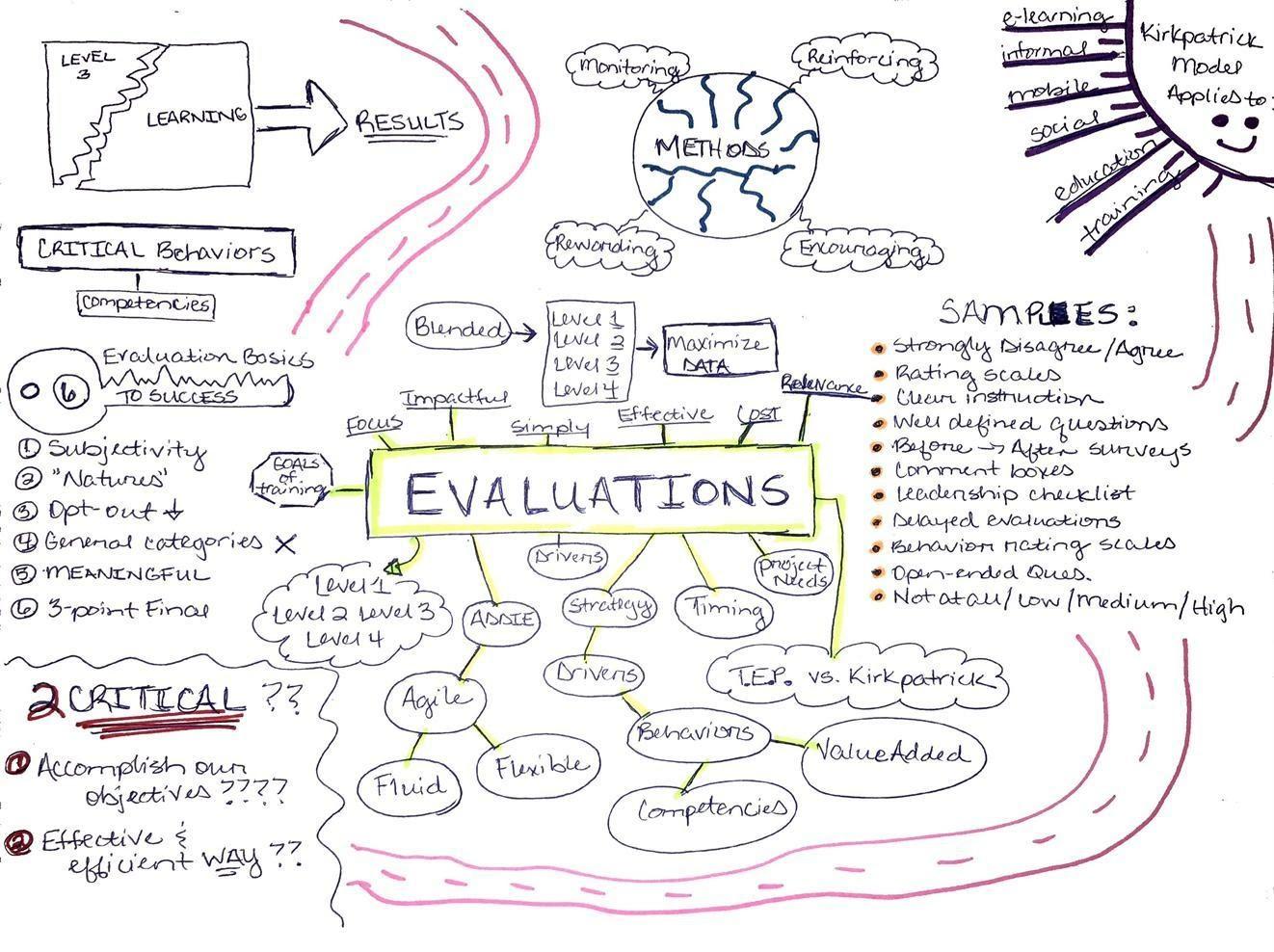 Example of sketchnotes (visual notes)
