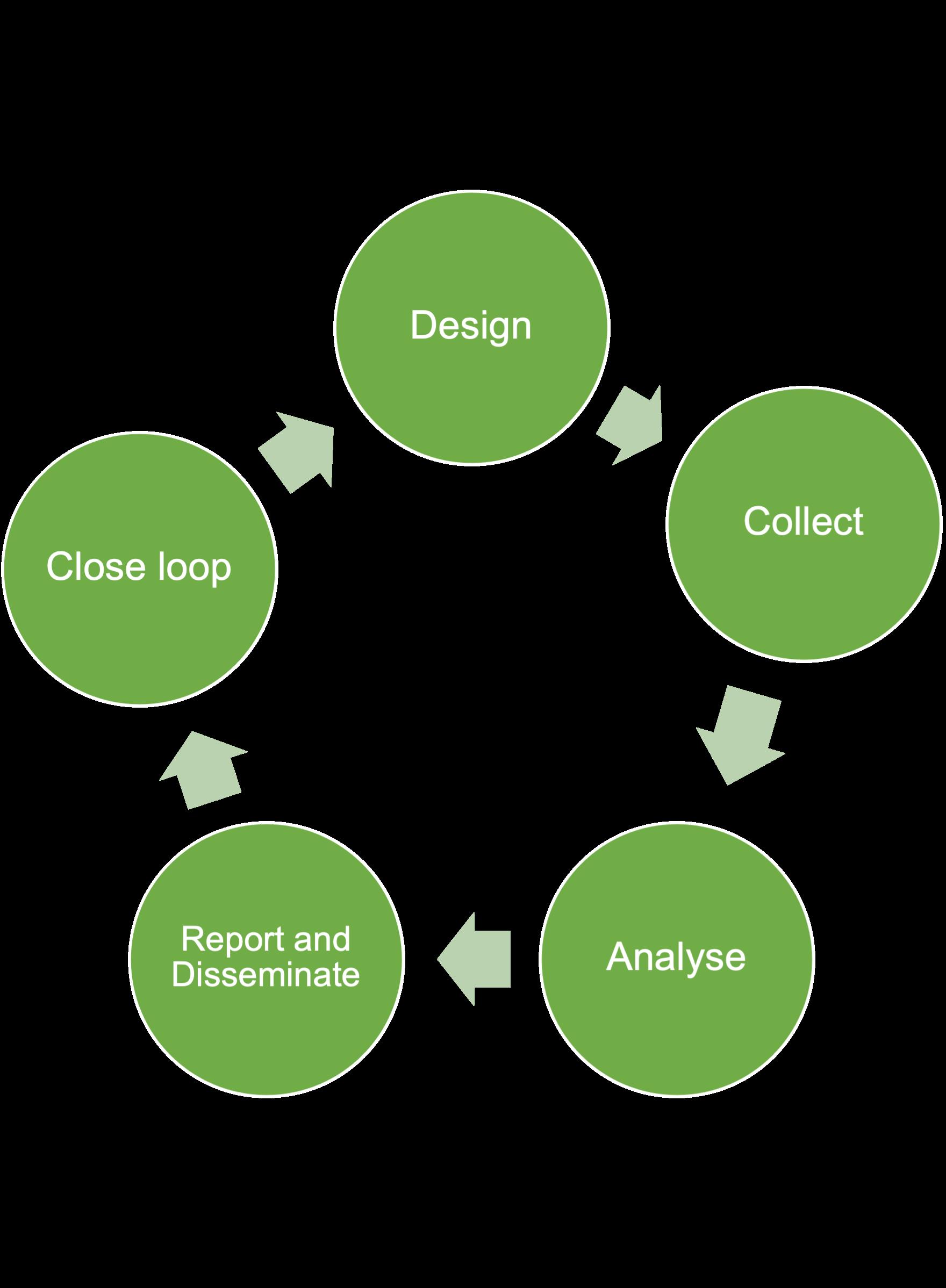 Circle diagram with Design, Collect, Analyse, Report & Disseminate, Close Loop.