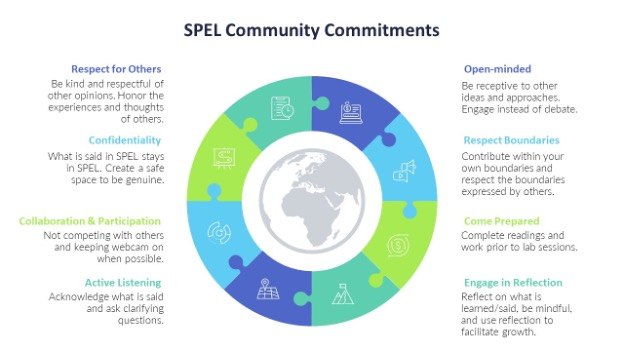 SPEL Community Commitments graphic: Respect for Others, Confidentiality, Collaboration & Participation, Active Listening, Open-minded, Respect Boundaries, Come Prepared, and Engage in Reflection
