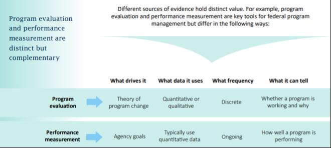 Program evaluation and performance measurement are distinct but complementary. (Diagram showing comparison.)
