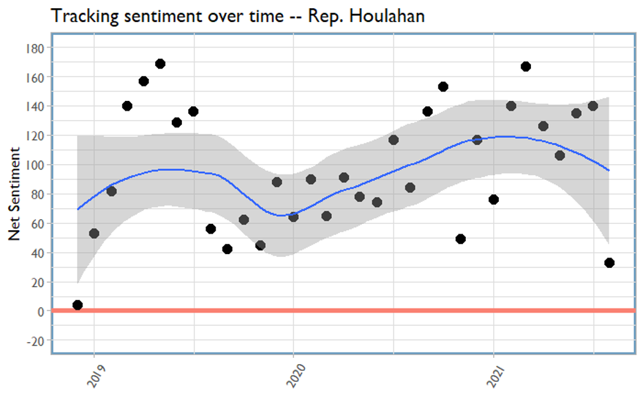 Tracking sentiment over time graph - Rep. Houlahan