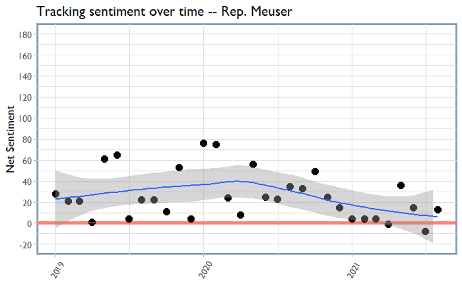 Tracking sentiment over time graph - Rep Meuser