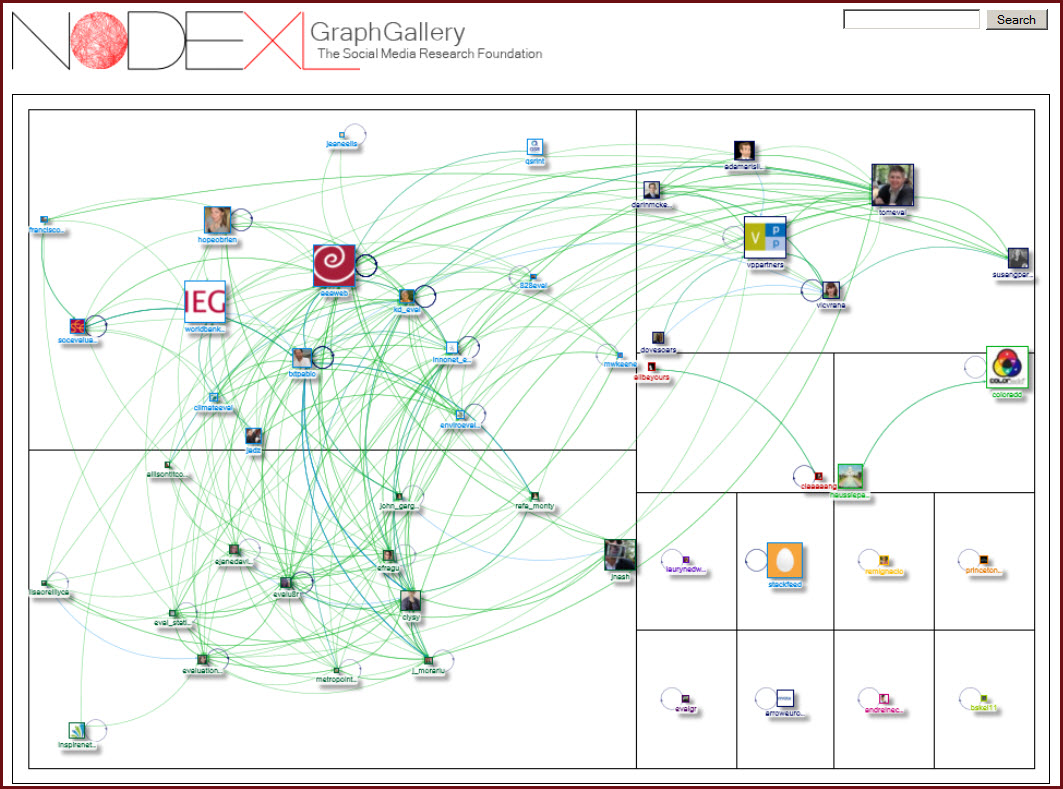 NodeXL #eval hashtag map