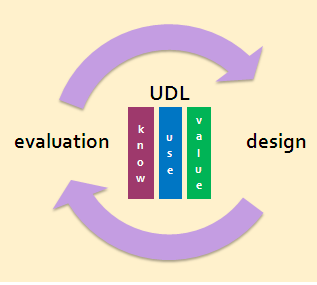 UDL Evaluation