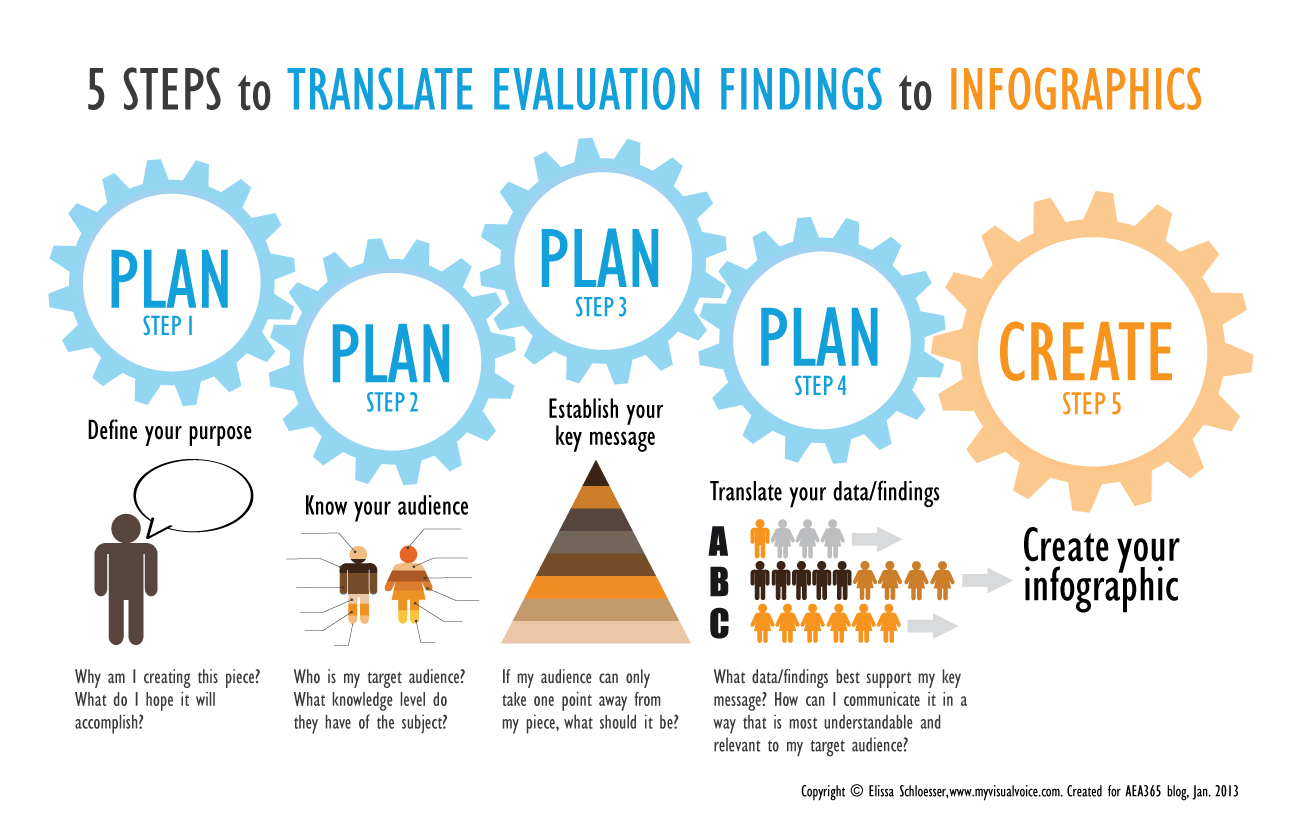 StepsforTranslatingEvalFindingstoInfographics