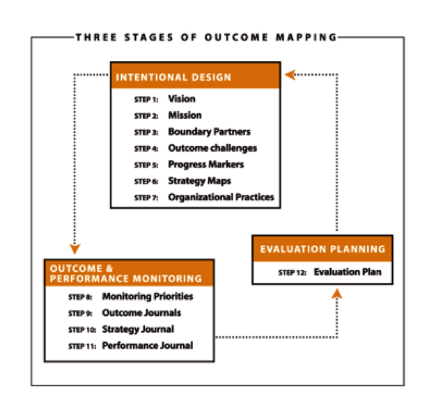A good starting place: The three stages of Outcome Mapping.  (Source: Outcome Mapping: Building learning and reflection into development programs. Earl, Carden and Smutylo. 2001. Ottawa:IDRC)