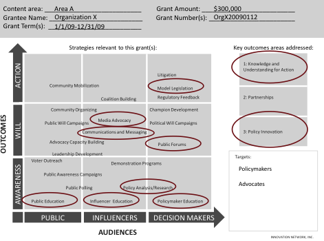 Fig. 3: A sample top sheet for one grant, with relevant advocacy strategies identified.